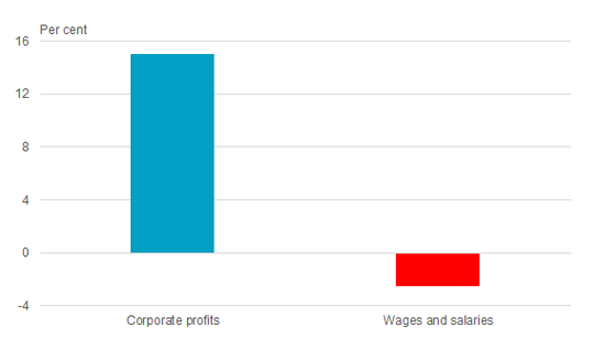 Growth in corporate profits and total wages and salaries paid, June quarter 2020