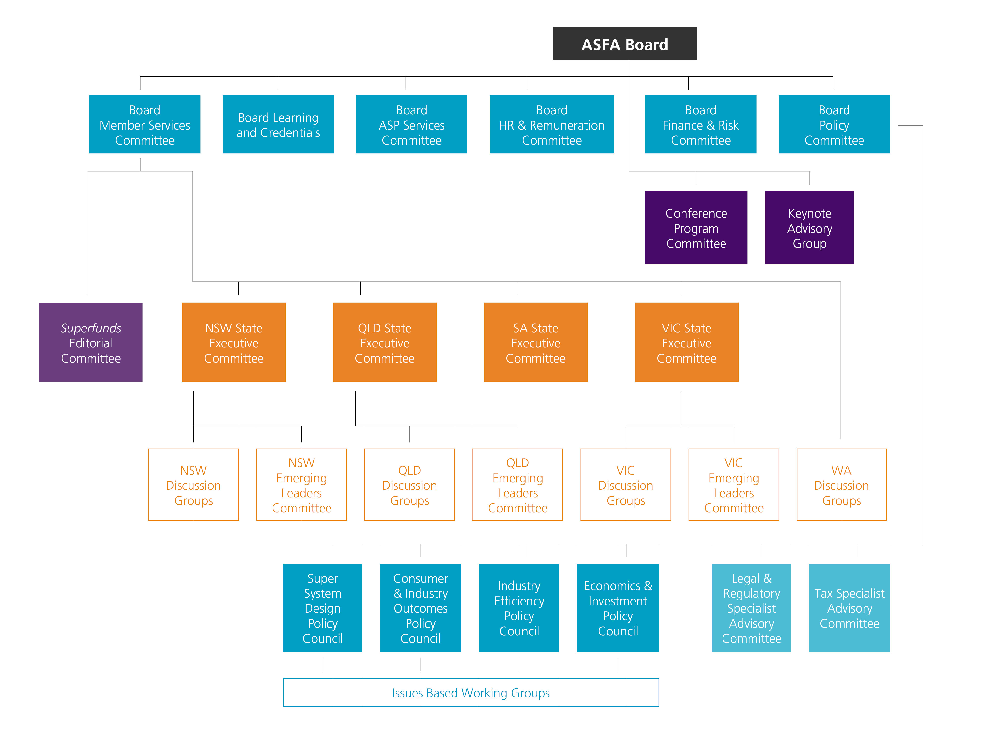 ASFA board and governance structure